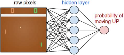 Artificial neural network research paper - coconutcottagein