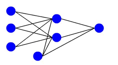Artificial neural network research paper